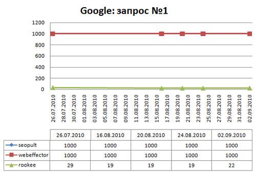 динамика позиций в google по запросу раскрутка сайта в поисковиках