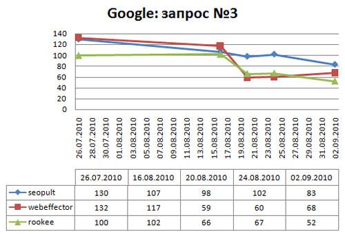 динамика запроса в google по запросу поисковая оптимизация сайта
