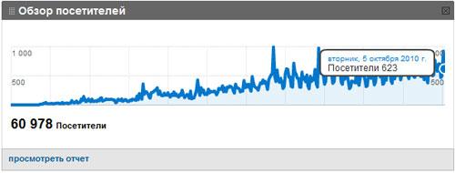 динамика годовой посещаемости на блоге sosnovskij.ru