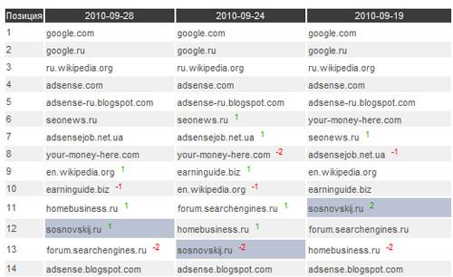 Анализ полной истории позиций по поисковым запросам