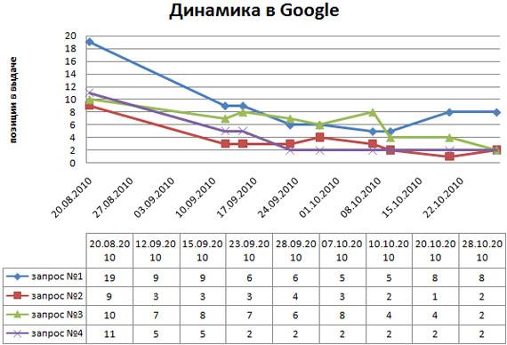 динамика запросов в поисковой системе Google