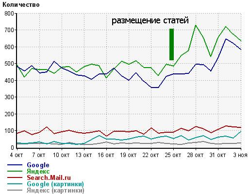 статистика сайта по количеству посетителей с поисковых систем