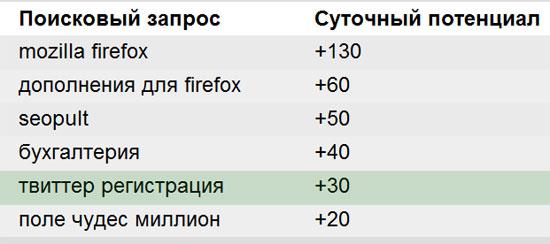 пример перспективных ключевых слов для блога sosnovskij.ru