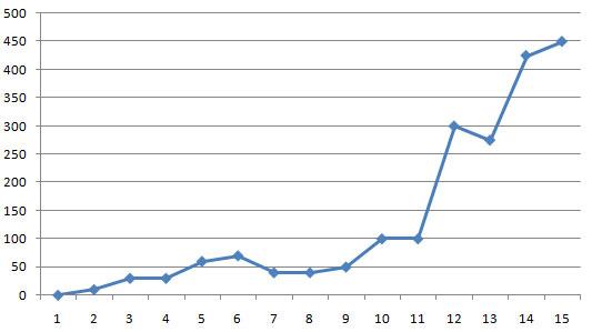 график изменения тематического индекса цитирования на блоге sosnovskij.ru