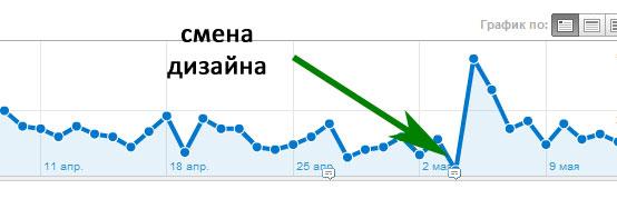 """динамика конверсии """"Просмотр страницы рекламы в блоге"""""""