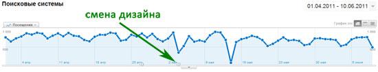 динамика посетителей с поисковых систем (сайт 1)