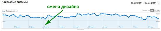 динамика посетителей с поисковых систем (сайт 3)