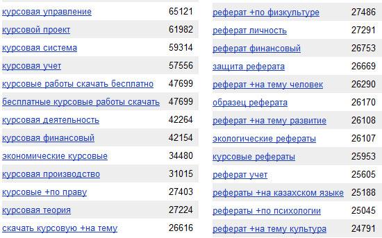 """Статистика wordstat по запросам """"реферат"""" и """"курсовые"""""""