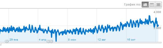 посещаемость блога sosnovskij.ru за 2011 год