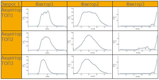 SeoPult Max - распределение значения факторов