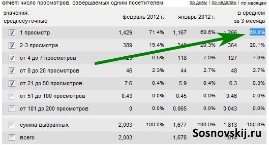 показатель отказов для блога sosnovskij.ru