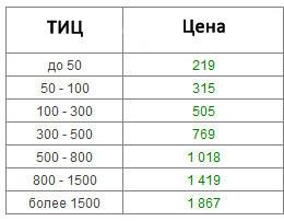 цены на размещение материалов в пресс-релизы.рф