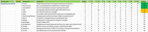 """победители в номинации """"Продвижение сайтов"""""""