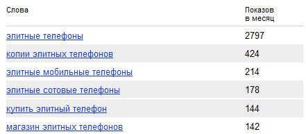 """статистика wordstat по запросу """"элитные телефоны"""""""