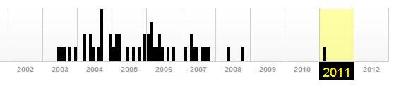 статистика webarcive