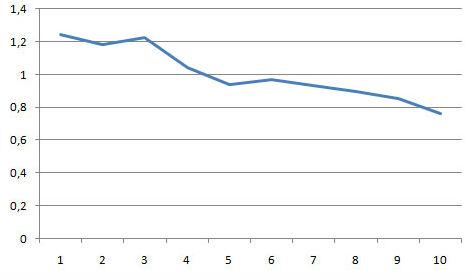 сводный график