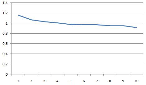 сводный график по анализу pagerank