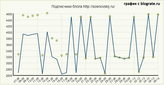 динамика количества подписчиков по версии feedburner