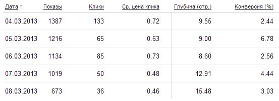 конверсия в Яндекс.Директе