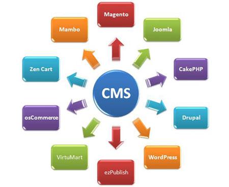 Общедоступные CMS