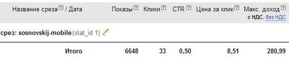 статистика по заработку на мобильном блоке mobamoba
