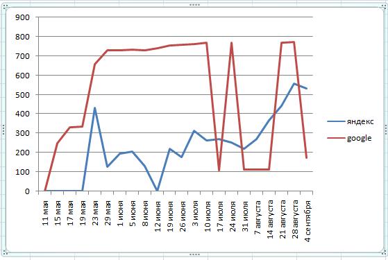 график проиндексированных документов №2