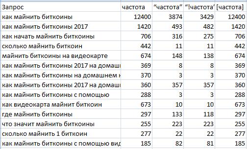 пример сбора частотностей с wordstat