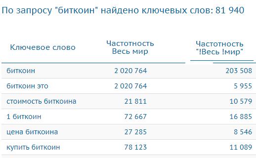данные с bukvarix