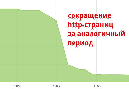сокращение http-страниц за аналогичный период